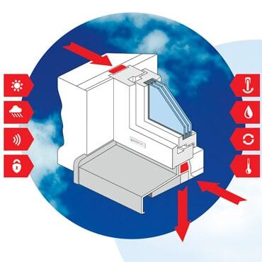 Anforderung Fenster - ÖNORM B5320