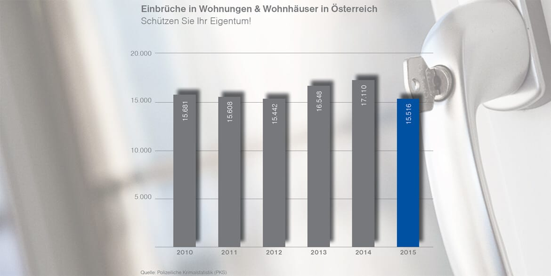 Sichere Fenster - Einbrüche in Wohnungen 2015