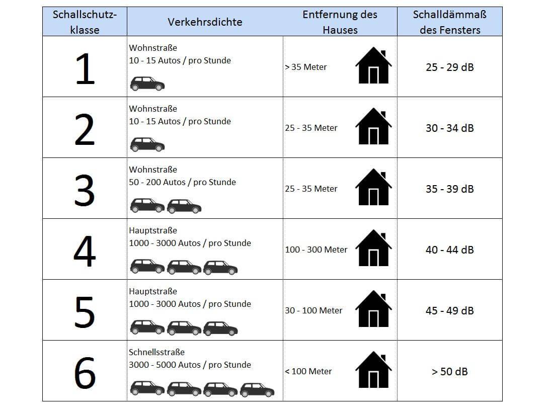 Schallschutzklasse Fenster