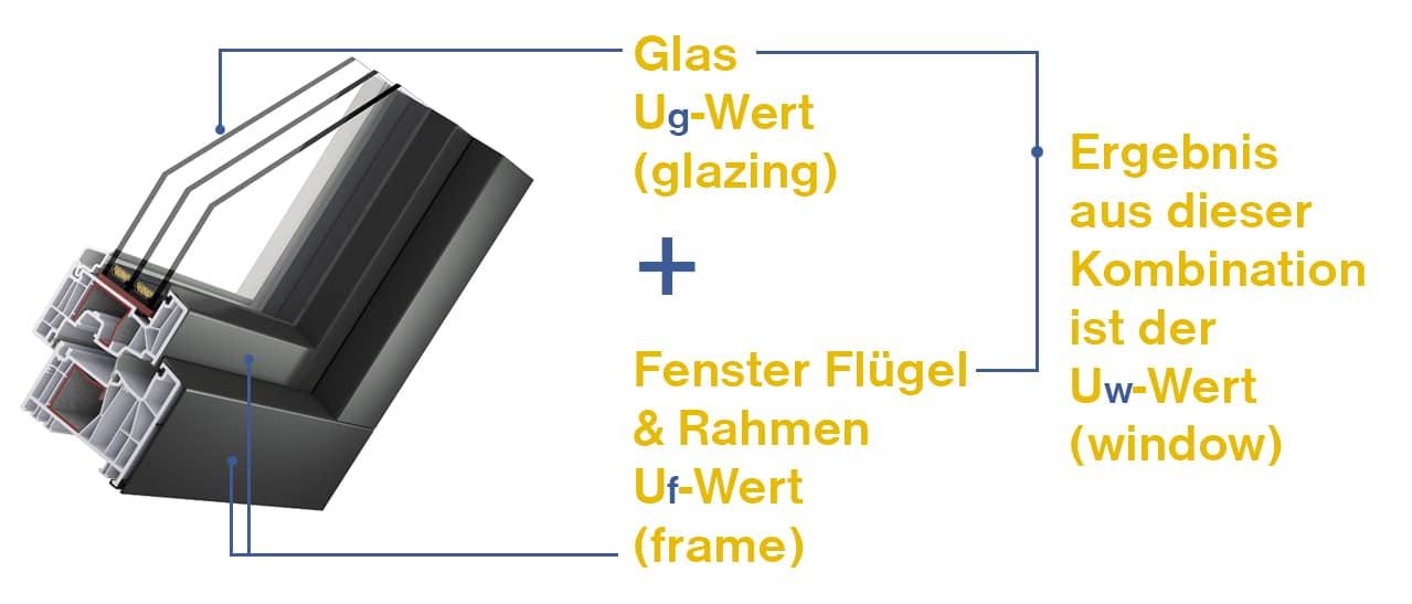 U-Wert Fenster